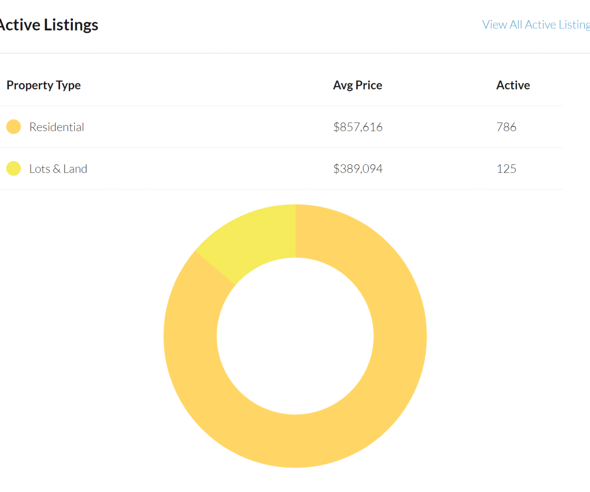 view active listing