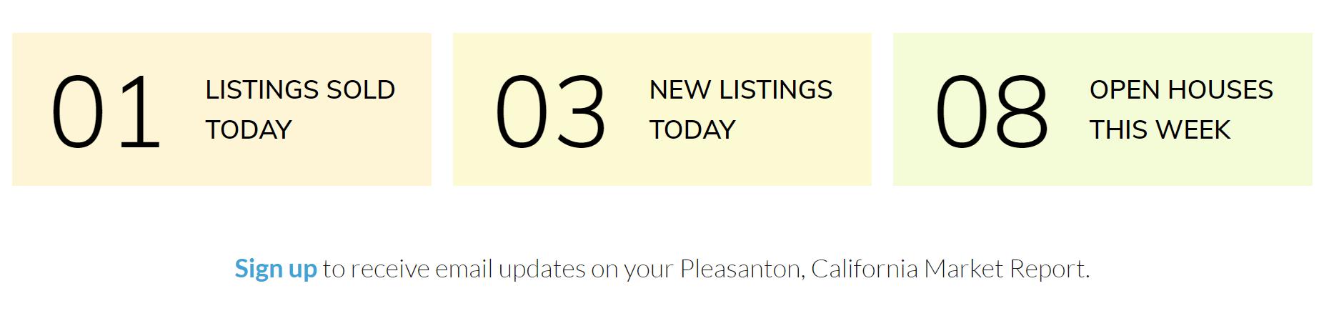 Pleasanton, California Market Report